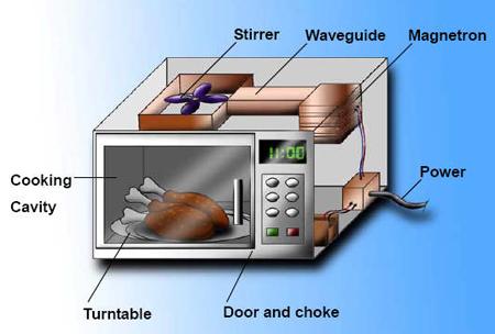 Микроволновые печи